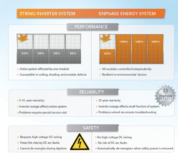 Solar String Converter vs. Enphase MicroInverter comparison chart