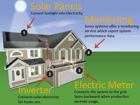 Solar 101 - The Basics of Residential Solar Energy Systems